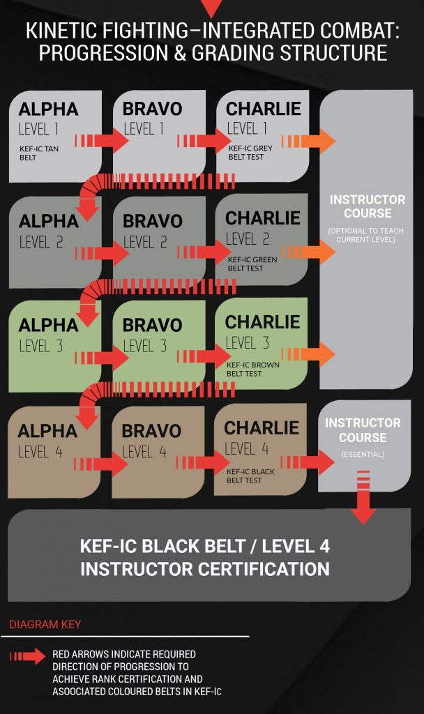 Grading-Structure-Diagram