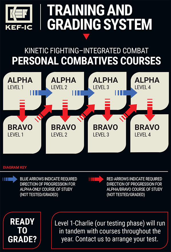 Alpha-Bravo-Diagram