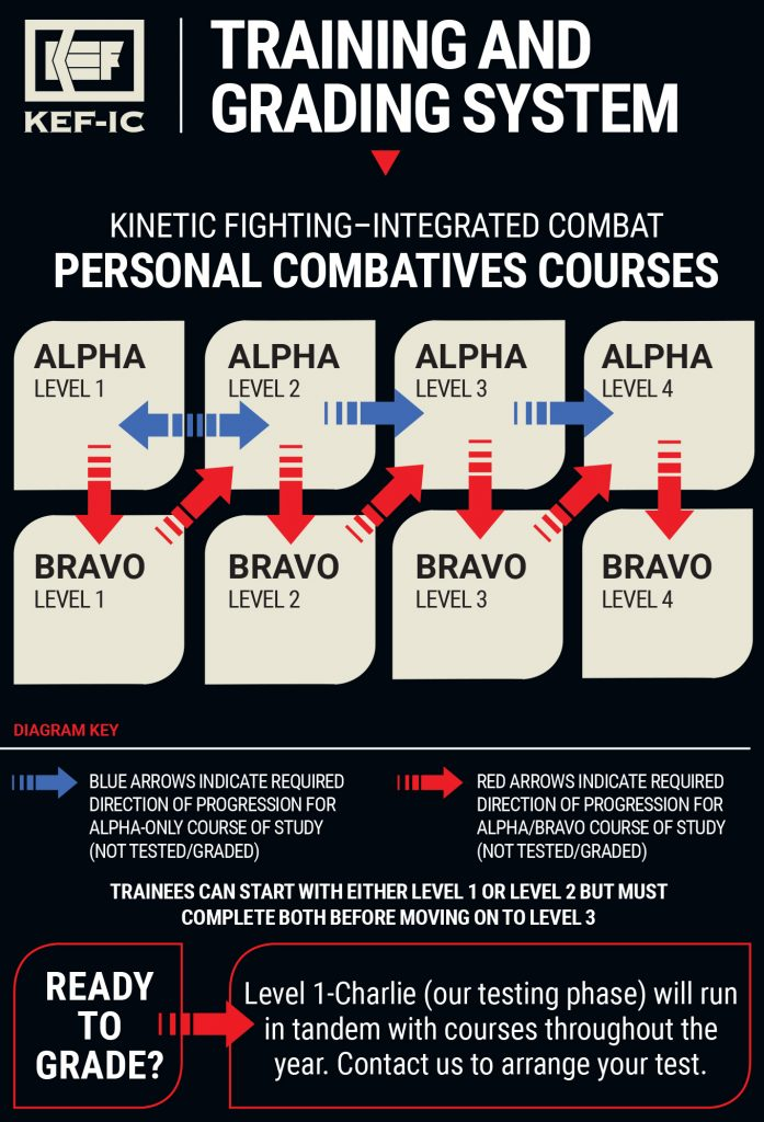 Personal Combative Courses